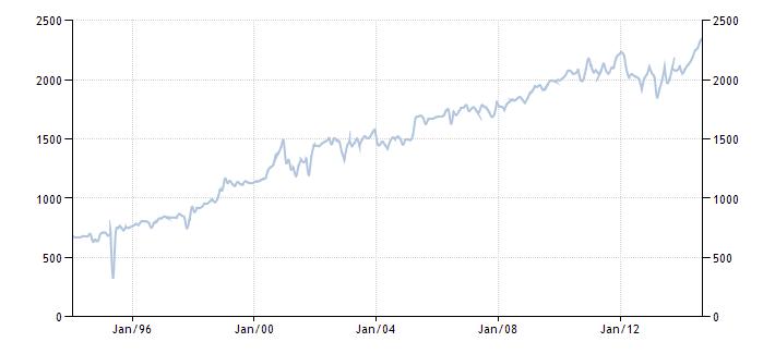 График изменения добычи нефти в Бразилии с 1992 года по 2014 год