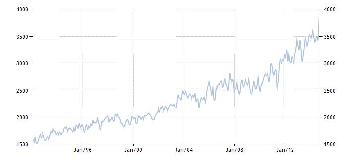 График изменения добычи нефти в Канаде с 1992 года по 2014 год