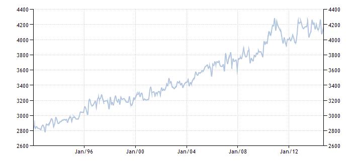 График изменения добычи нефти в Китае с 1992 года по 2014 год
