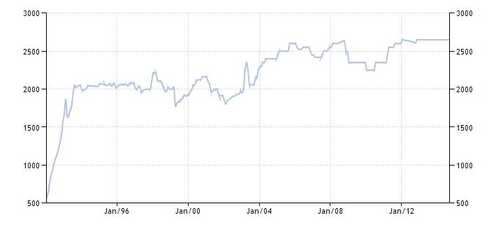 График изменения добычи нефти в Кувейте с 1992 года по 2014 год