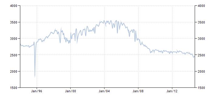График изменения добычи нефти в Мексике с 1992 года по 2014 год