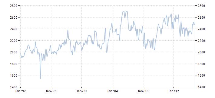 График изменения добычи нефти в Нигерии с 1992 года по 2014 год