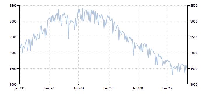 График изменения добычи нефти в Норвегии с 1992 года по 2014 год