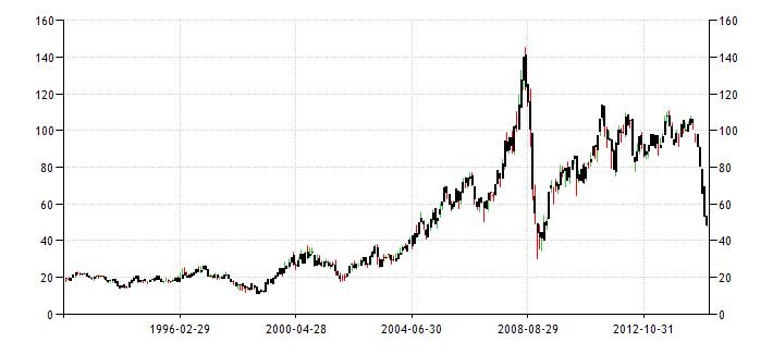 Аналитика стоимости нефти наталья васильева форекс