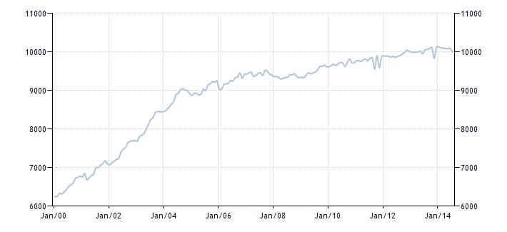 График изменения добычи нефти в России