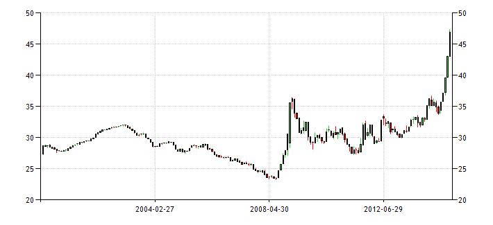 График изменения курса доллара к рублю