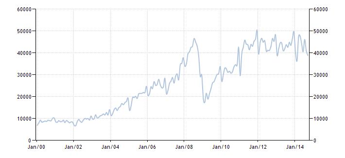 График изменения экспорта товаров из России