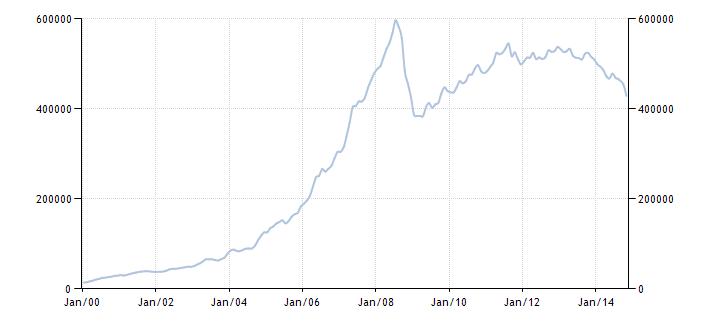График изменения золотовалютных резервов
