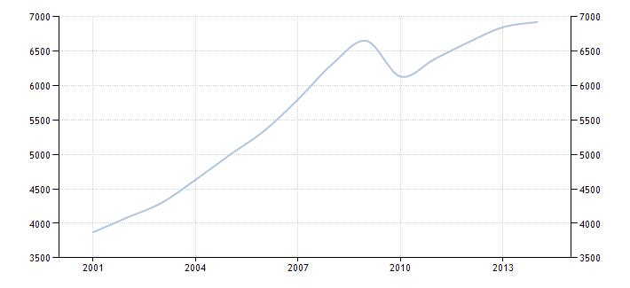 График изменения ВВП на душу населения