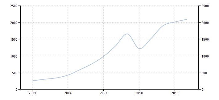 График изменения ВВП России