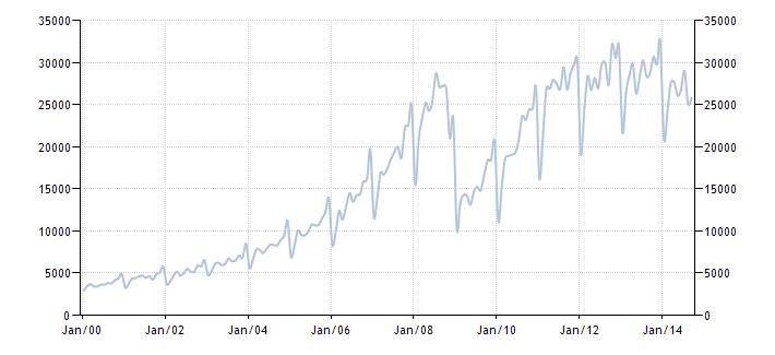 График изменения импорта товаров в Россию