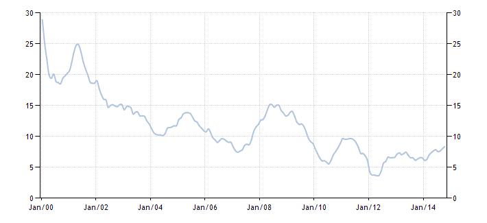 График изменения уровня инфляции