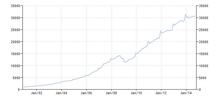 График изменения денежной массы М2