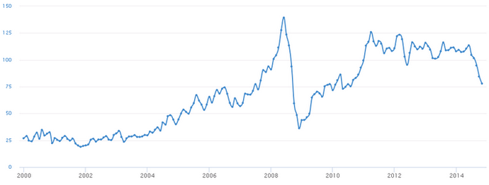 График изменения стоимости нефти