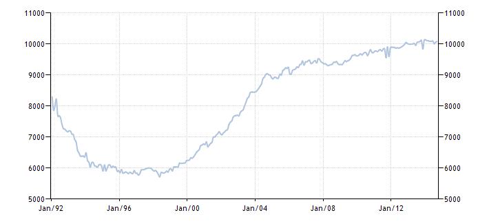 График изменения добычи нефти в России с 1992 года по 2014 год