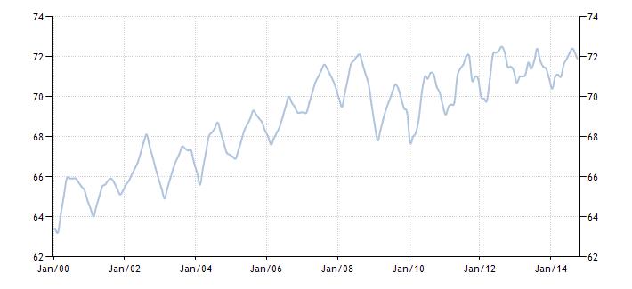 График изменения занятости населения России