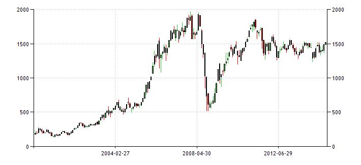 График изменения индекса ММВБ
