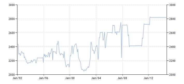 График изменения добычи нефти в ОАЭ с 1992 года по 2014 год