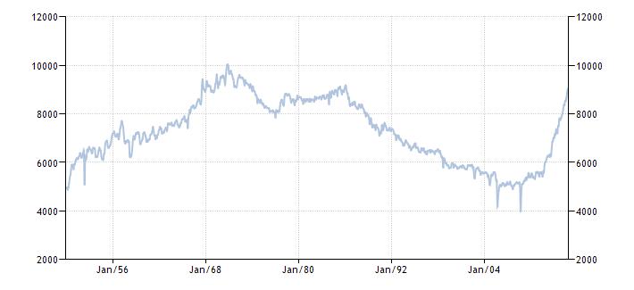 График изменения добычи нефти в США с 1950 года по 2014 год
