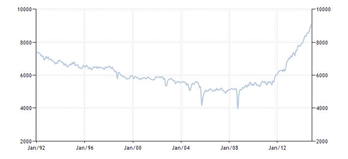 График изменения добычи нефти в США с 1992 года по 2014 год