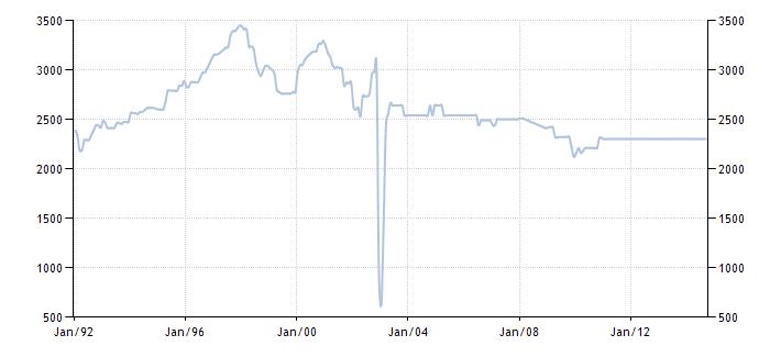 График изменения добычи нефти в Венесуэле с 1992 года по 2014 год